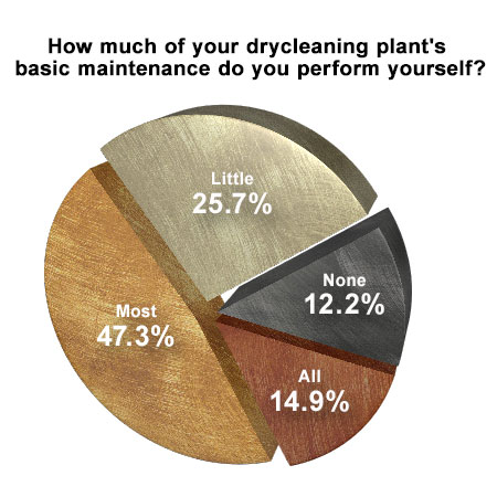 Survey majority of dry cleaners hands on with most maintenance survey majority of dry cleaners hands on with most maintenance solutioingenieria Gallery
