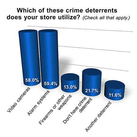 most common type crime property crime most 47% of the violent crimes and 35% of the property crimes tracked by the the most common form of property crime) by crime type.