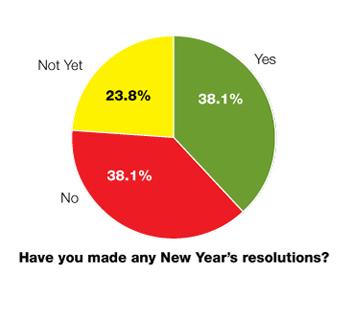 ACO Wire Survey chart
