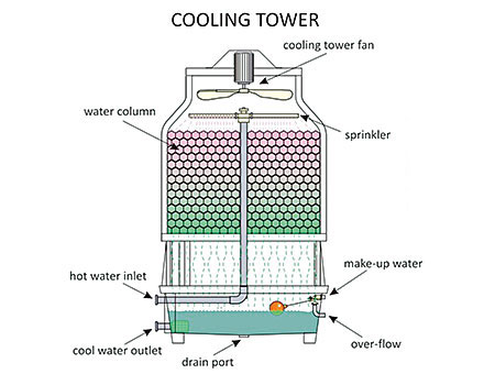 Cooling Towers For Dry Cleaners American Drycleaner